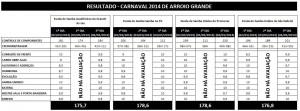 resultado_carnaval2014_arroio grande